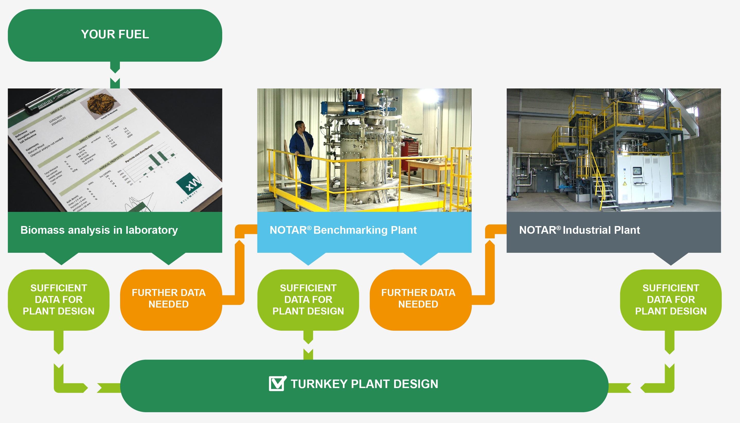 Process biomasse - short